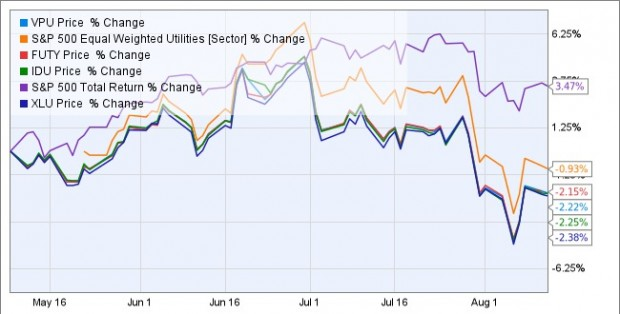 2014-08-14-U&I-Chart A
