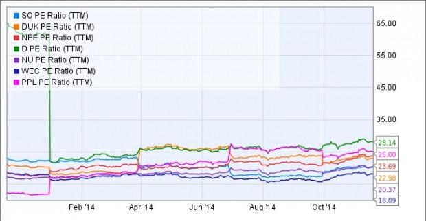 2014-11-20-U&I-Chart A