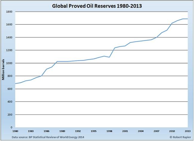 141209TELreservesglobal