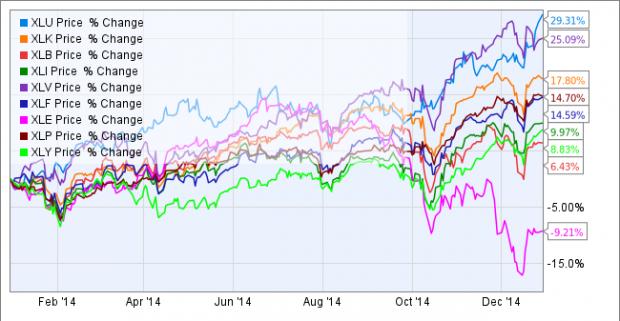 2014-12-31-U&I-Chart A