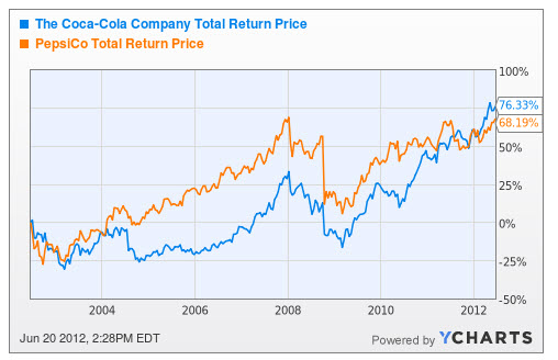 financial analysis of pepsico 2012 Pepsi corporation (pep)  1 10-k pepsico, financial statements (2012)  company analysis pepsico has long standing success within the industry in which it operates.