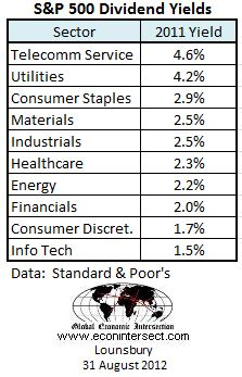 sp500 sectors 2011 dividend yield