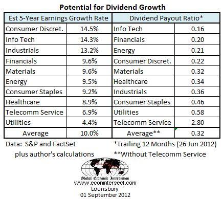 sp500 sectors 2012 div growth factors sept 01