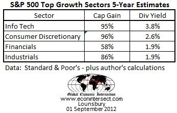 sp500 sectors 5-year growth 2012 august 31