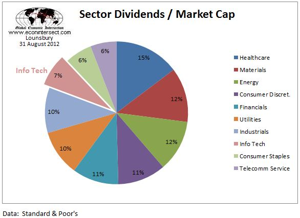 SP500 sectors rel yield 2012 august 31