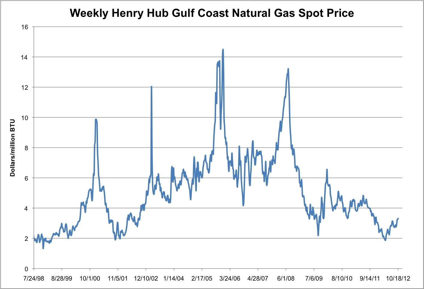 Assessing the natural gas landscape cop chk lng cqp assessing the natural gas landscape cop chk lng cqp investing daily biocorpaavc