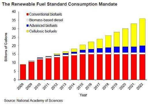 Biofuels mandate chart