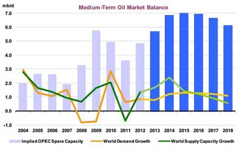 IEA supply/demand chart