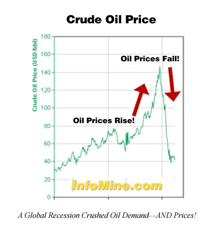 A Global Recession Crushed Oil Demand