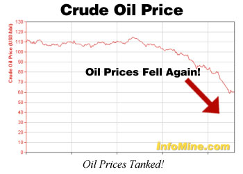 Oil Prices Tanked!