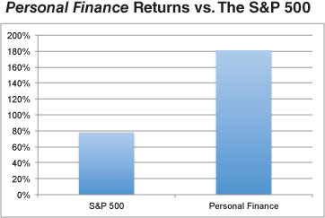 Personal Finance Returns vs. The S&P 500
