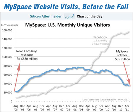 MySpace Website Visits