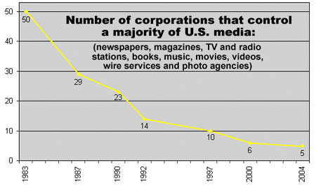 Number of corporations