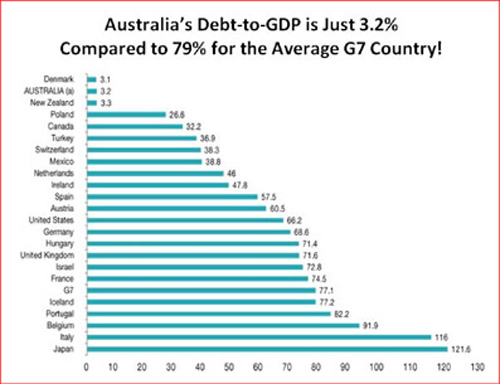 Australia's Debt-to-GDP