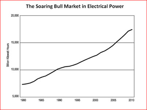 The Soaring Bull Market in Electrical Power