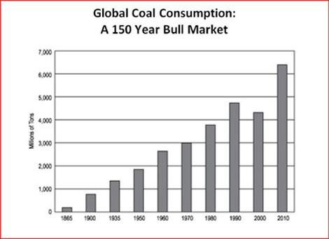 Global Coal Consumption: A 150 Year Bull Market
