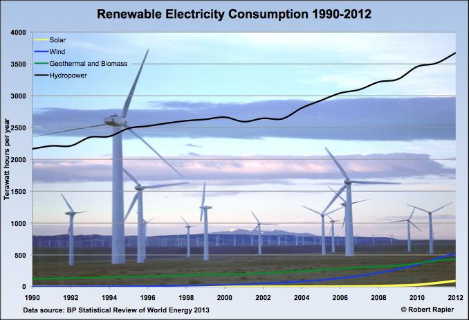 renewable electricity consumption chart