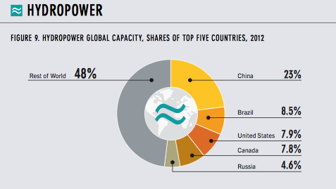 Hydropower by country chart