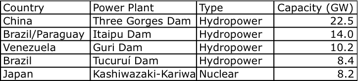 Largest power plants table