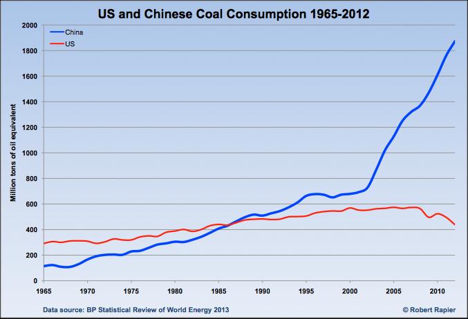 US and China coal consumption chart