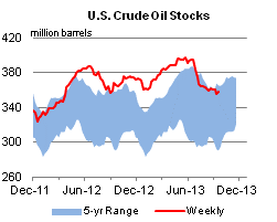 US crude inventories chart
