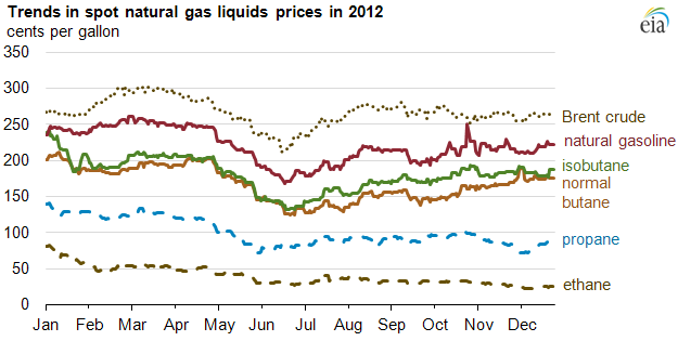 2012 NGL price chart