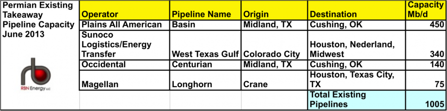 Permian pipelines table