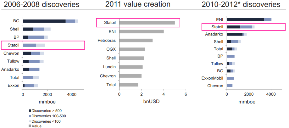 Statoil comparative performance chart