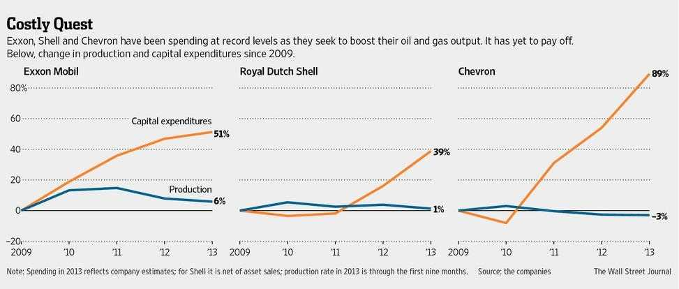 oil majors capex and output chart