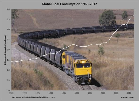 global coal consumption chart