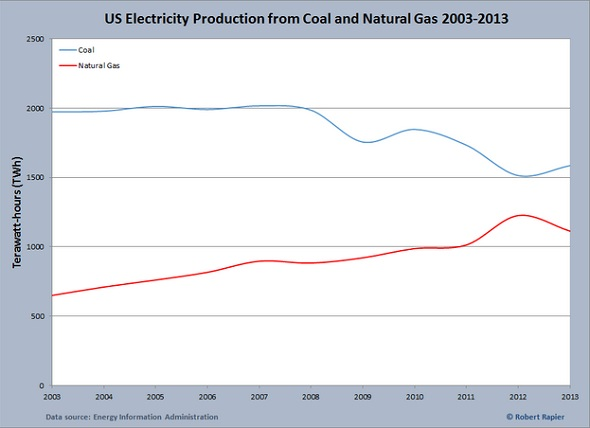 Coal and natural gas consumption for US electricity chart