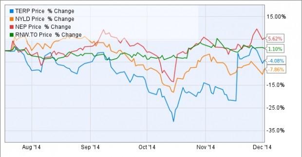 2014-12-04-U&I-Chart A