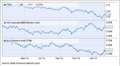 2015-02-18-U&I-Chart A