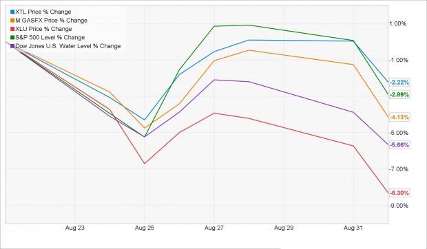2015-09-03-U&I-Chart A