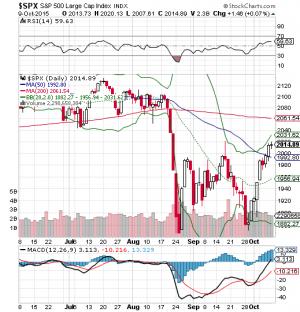SPX chart 2015 10 09