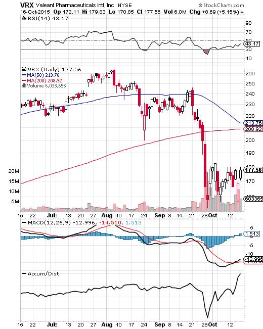 VRX chart 2015 10 16