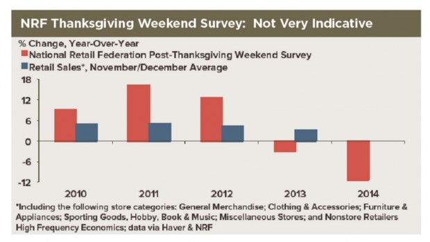 Holiday Retail Sales