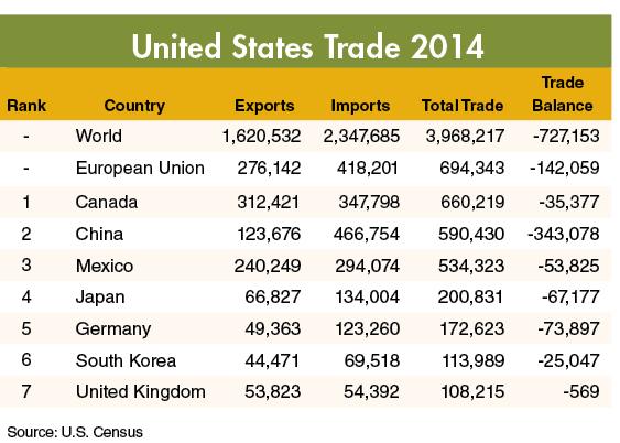 MOM United States Trade 2014 (4)