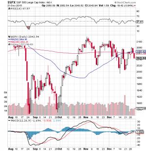 SPX chart 2015 12 31