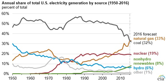 160323TELnatgaspowersources