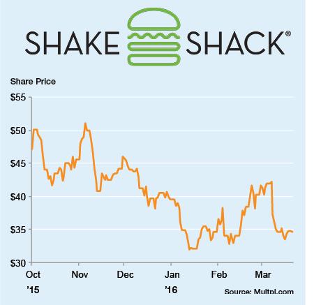 Shake shack stock