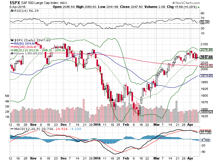 SPX chart 2016 04 08