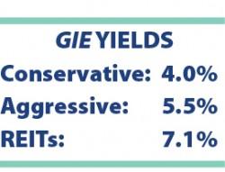 gie yields box