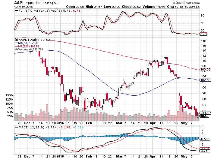 Icpt stock options