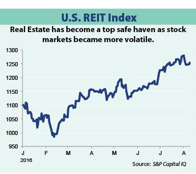 p5 us reit index