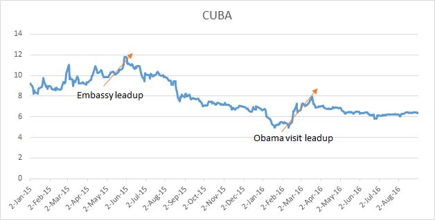 CUBA Fund