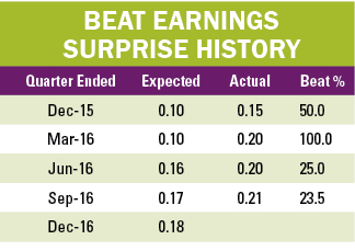 p3 BEAT earnings table