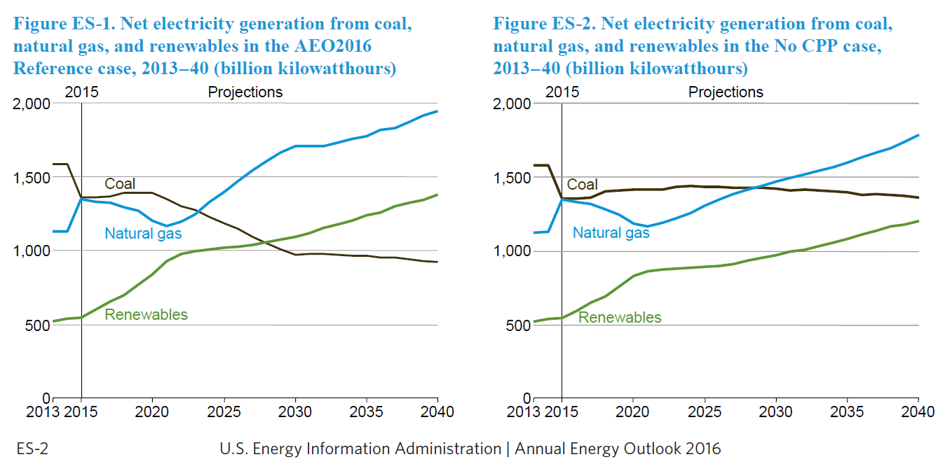 How repeal of the clean power plan impacts investors investing daily nevertheless as a result of the growth in generation from natural gas and renewables coal loses market share through 2040 in both cases biocorpaavc