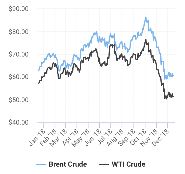 What to Expect From Oil Prices in 2019 - Investing Daily