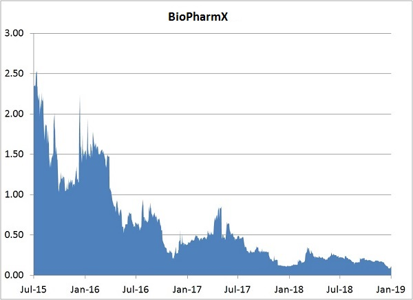 Our BioPharmX Stock Prediction In 2019 (Buy or Sell?) - Investing Daily